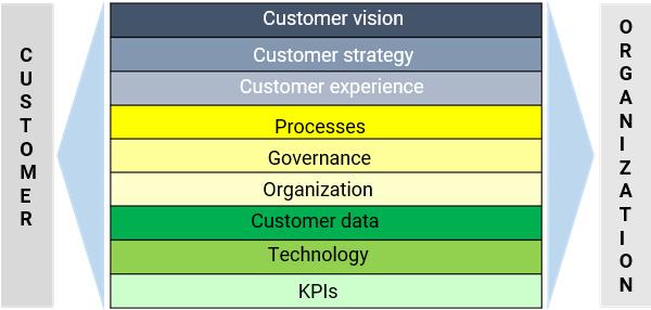 9 layer model for customer focus