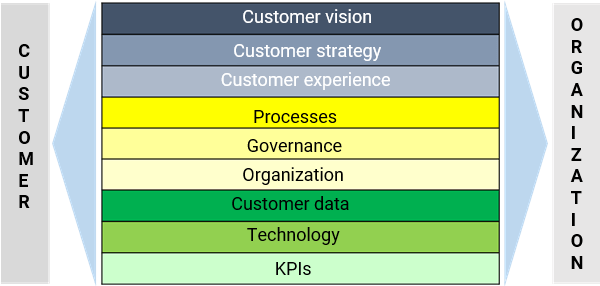 9 layer model for customer focus