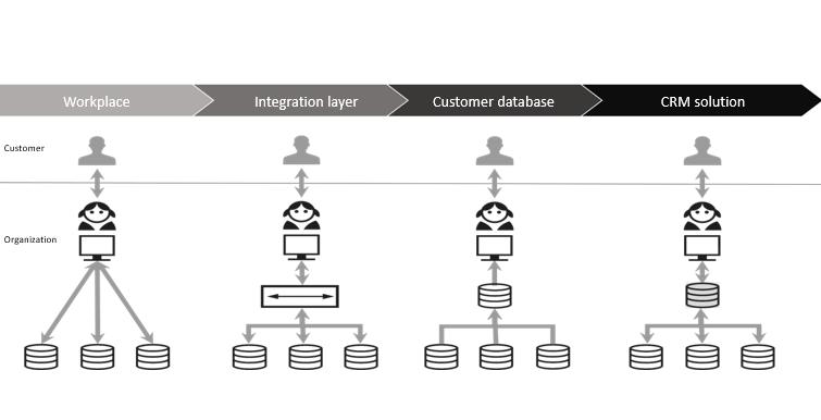 Customer profile model