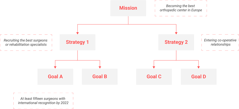 KPI Figure 1