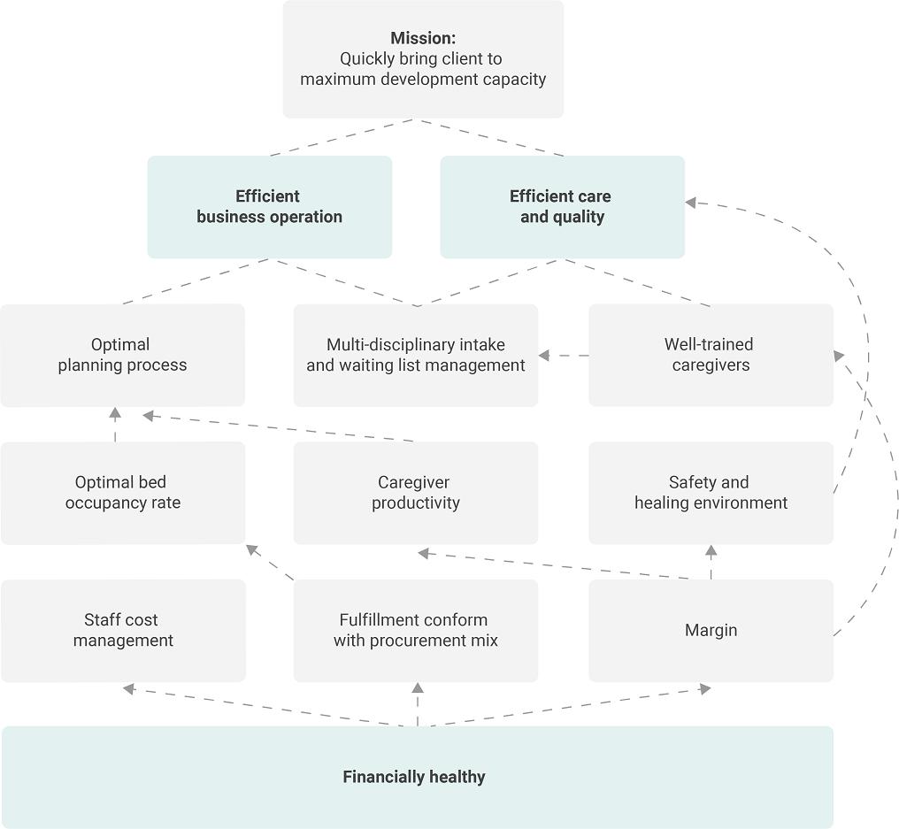 KPI Figure 2