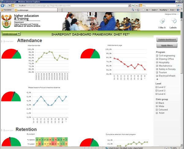 An example of a dashboard