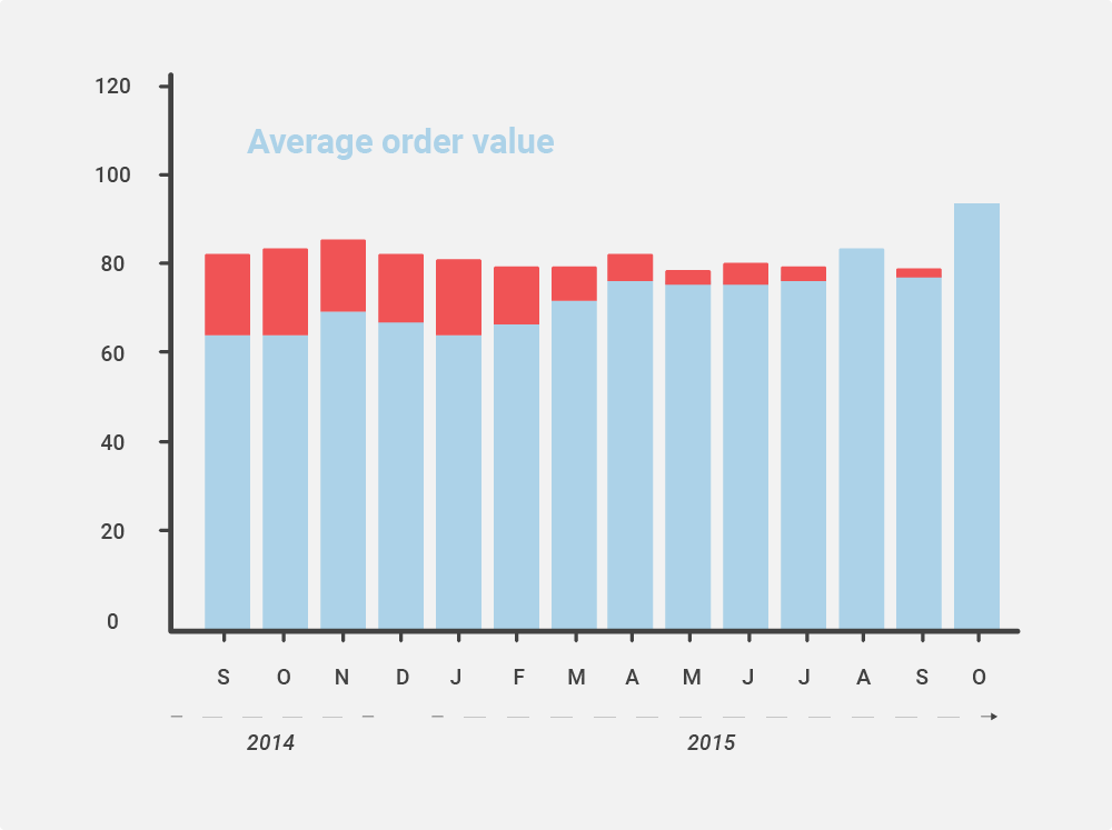 The average standard value of orders for the last 13 months.