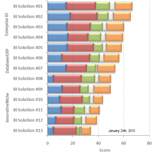 BI Tool survey results example