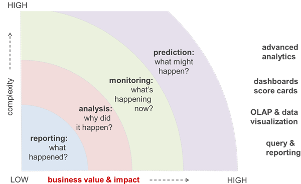 Business Intelligence platforms and different functionalities of BI / Analytics