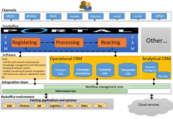 CRM architecture model