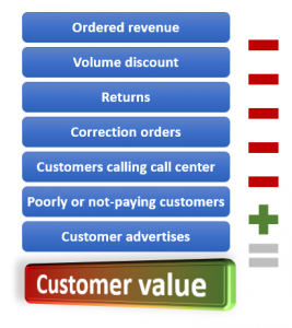 Customer Value Calculation