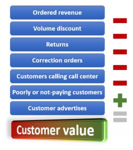 Customer Value Calculation