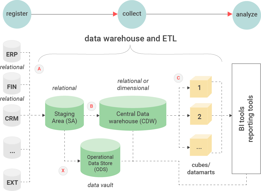 An overview of a data warehouse and ETL architecture displaying what is ETL.