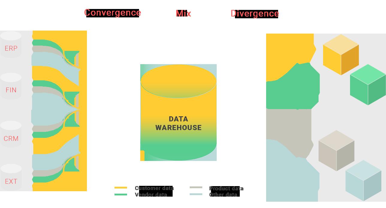 Data warehouse infographic