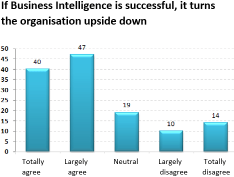 If Business Intelligence is successful it turns the organization upside down
