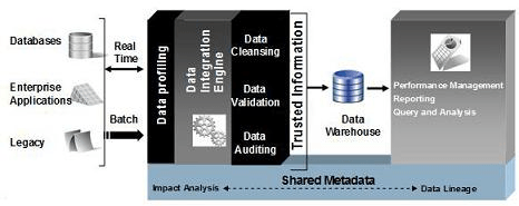 Improvements in data integration products
