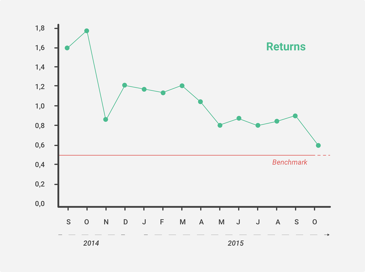 Insight into product returns
