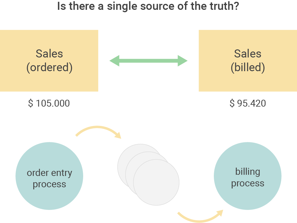 Within organizations there are often different definitions of revenue