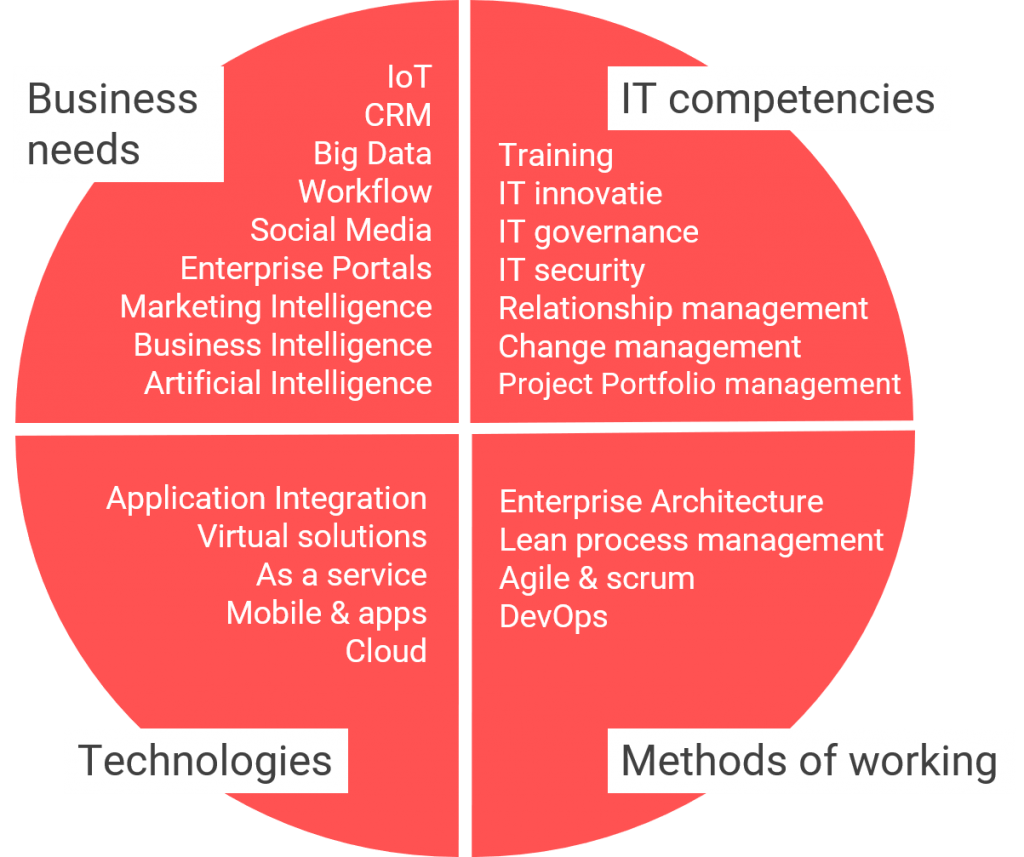 A diagram of IT trends