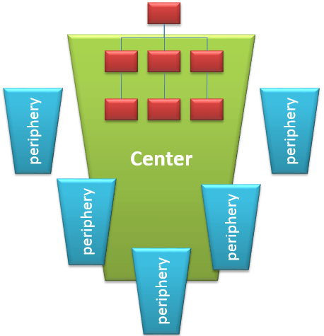 The core business of the organization and the peripheral activities.