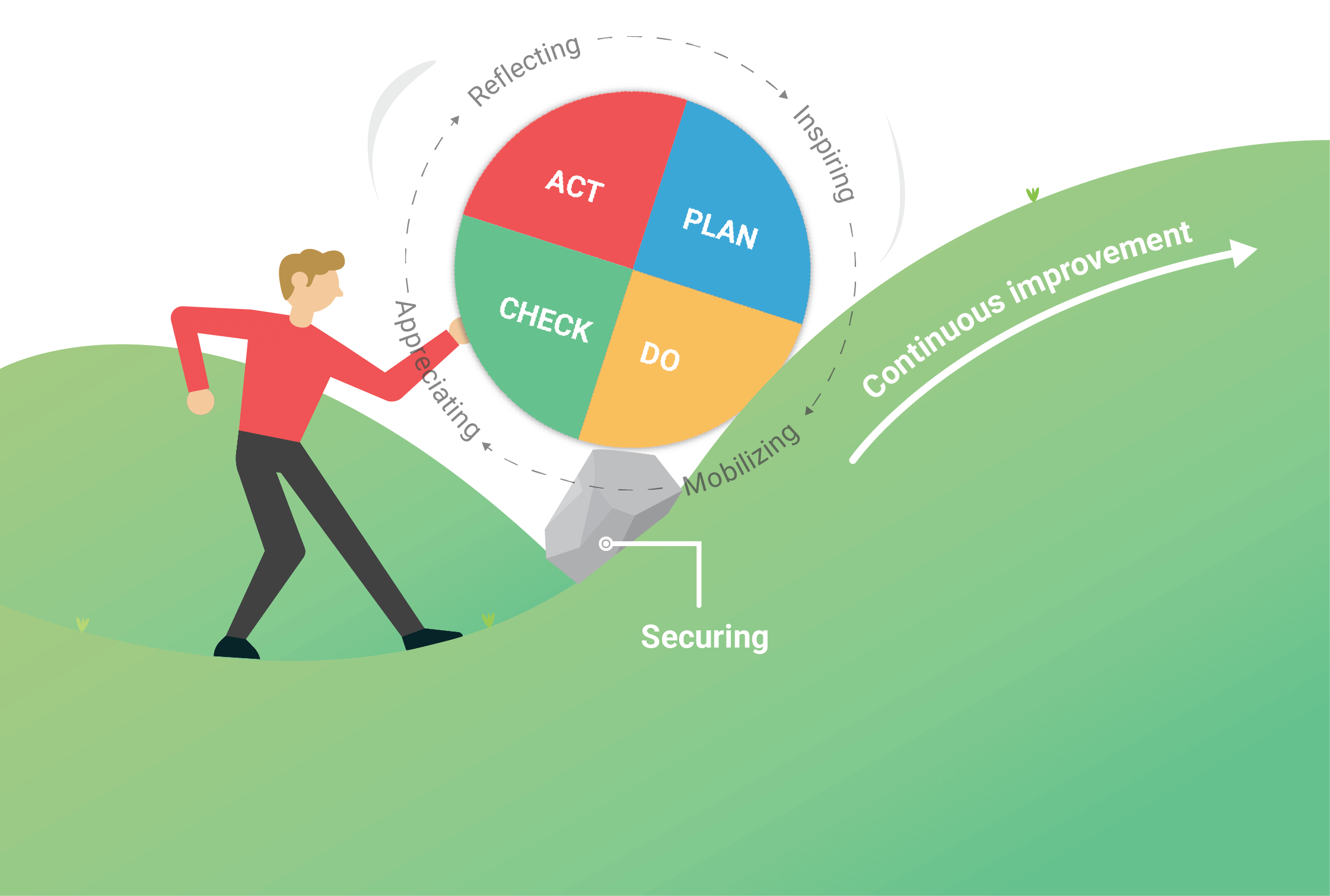 PDCA cycle in a nutshell