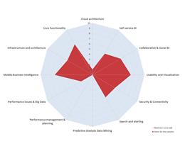 Example Pentaho Business Analytics