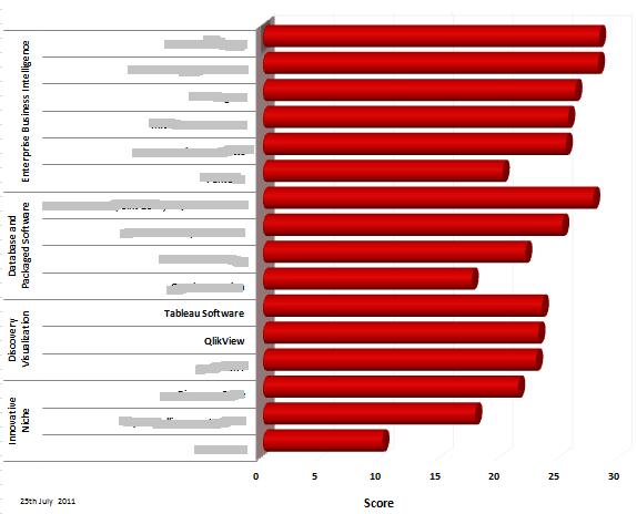 Qlikview vs Tableau | 100% vendor neutral comparison
