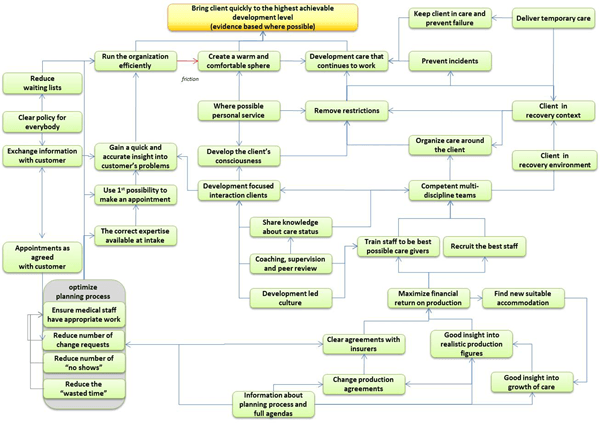 an example of a strategy map of a high-end mental healthcare organization