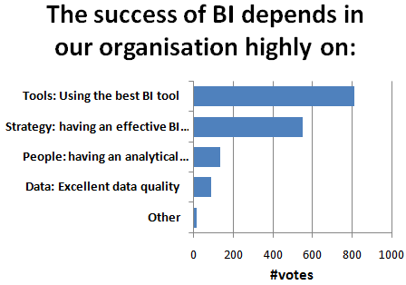 Does the success of Business Intelligence depend on having the best BI tool in place?