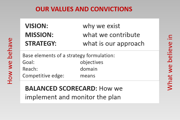 Table mission vision strategy