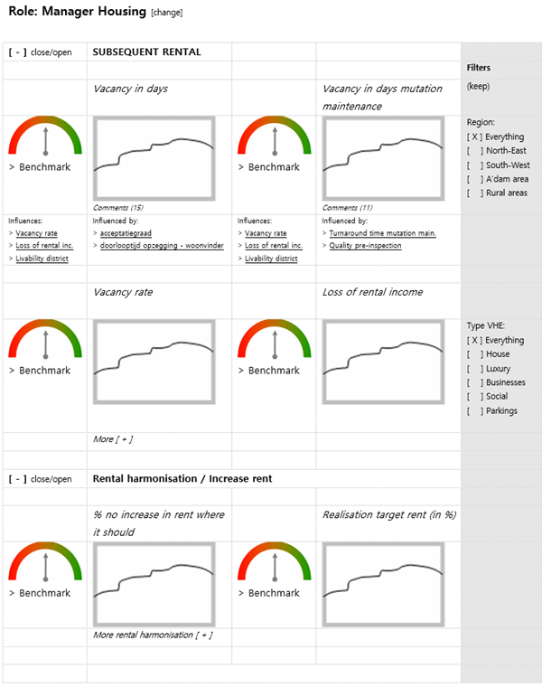 The management of a housing corporation has visualized the performance drivers on a dashboard.