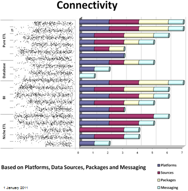 Connectivity of ETL tools