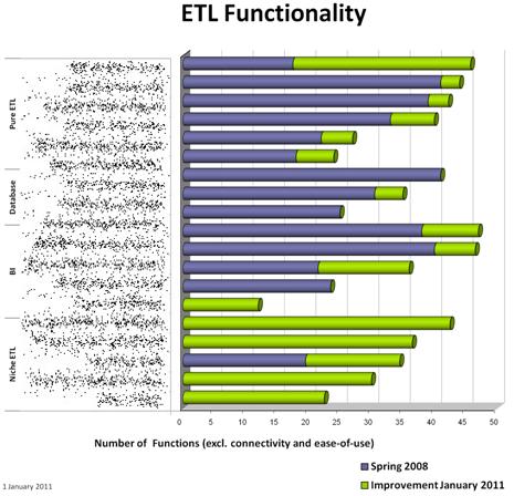 ETL core functionality