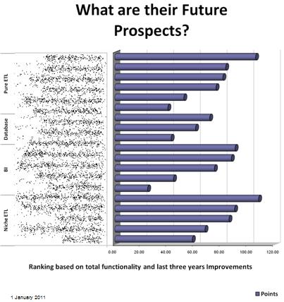 ETL future prospects