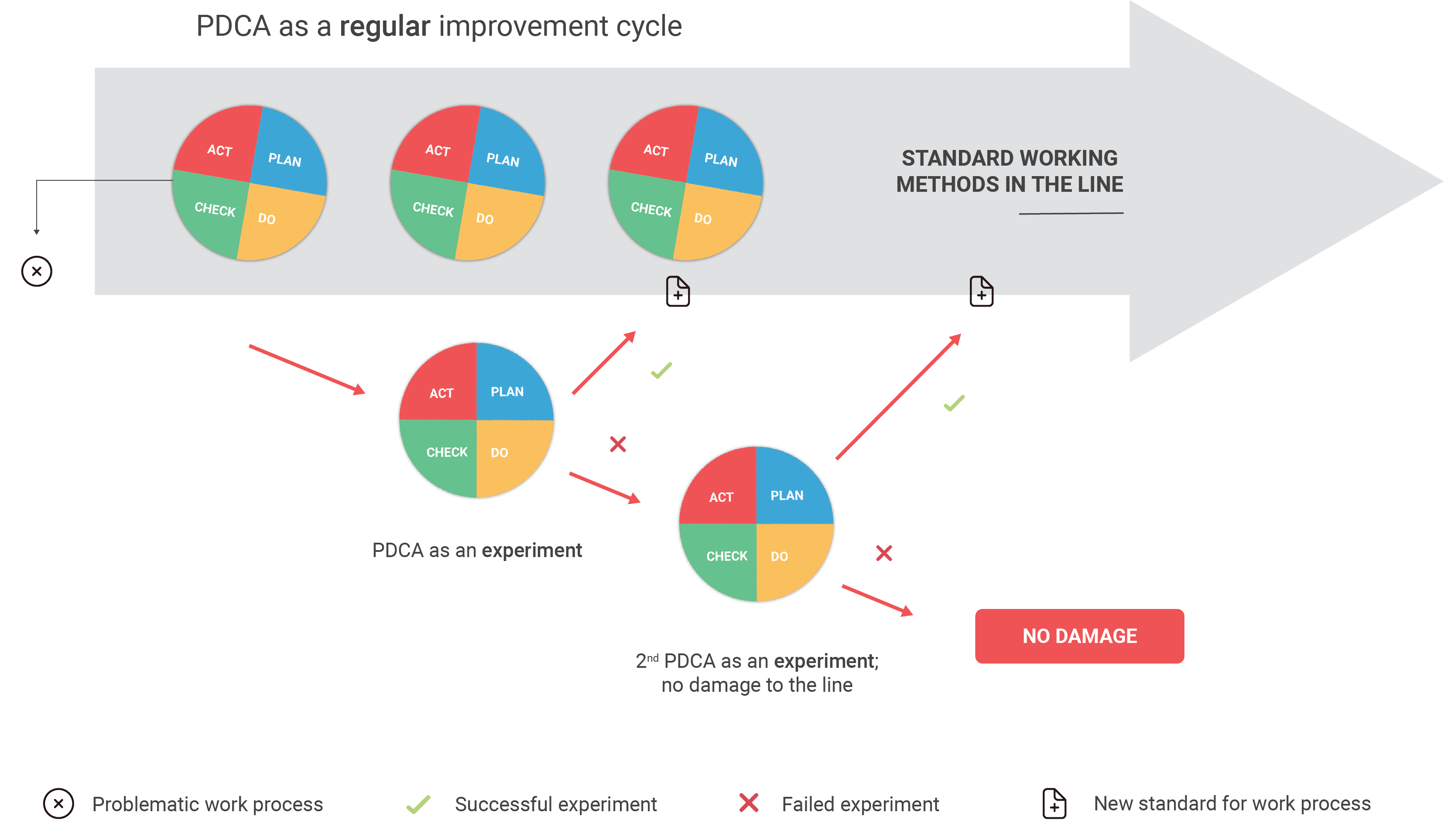 PDCA improvement cycles