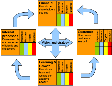 Balanced scorecard how to improve your business with a bsc a balanced scorecard model flashek Images