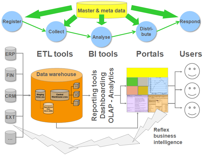 An overview of a business intelligence architecture