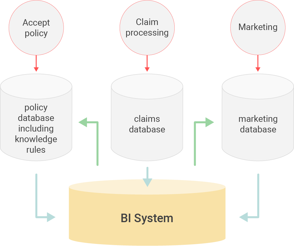Information and knowledge from an insurance company's BI system