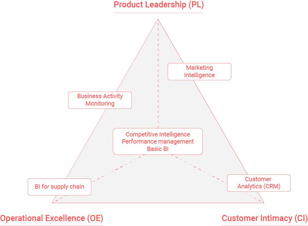 Organizations distinguish themselves by their strategic direction.