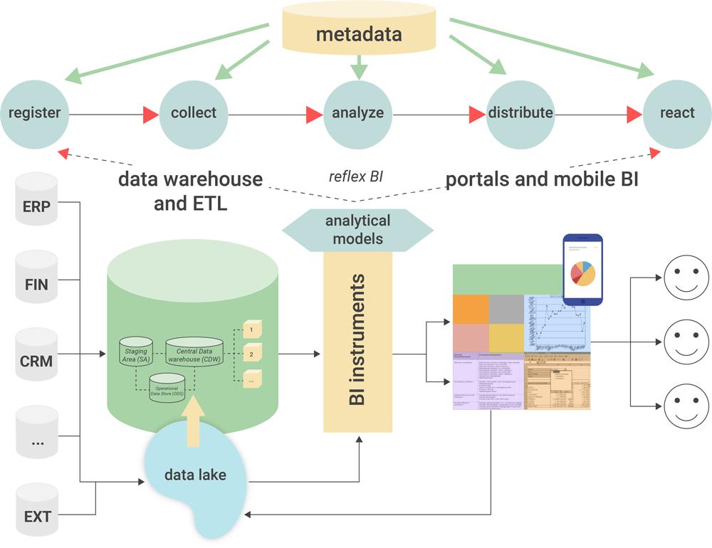 Business Intelligence Architecture