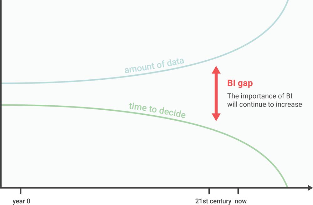 The Business Intelligence gap