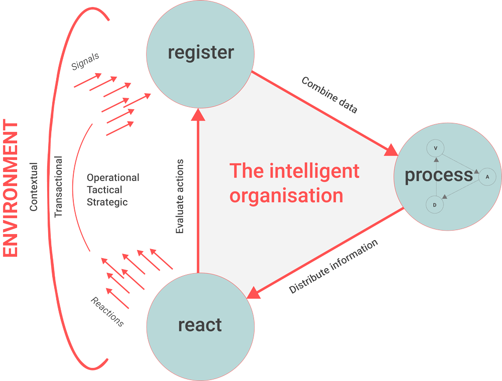Business Intelligence is not a project