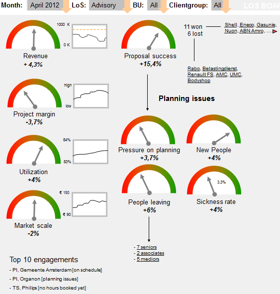 Business Intelligence reporting tools (example)