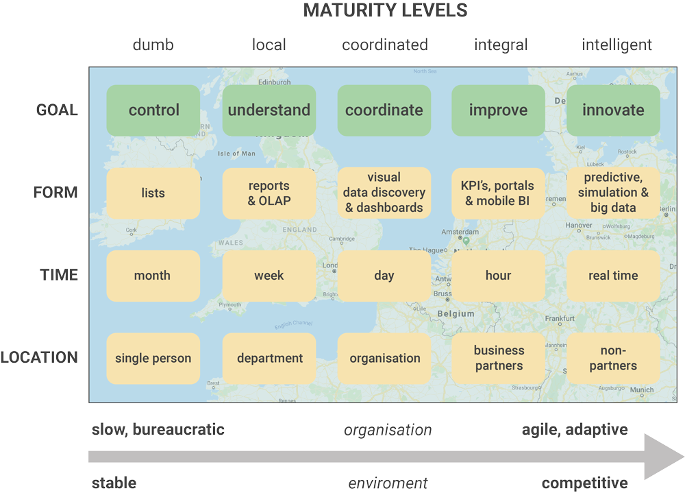 How to create a sustainable Business intelligence strategy – Road Map Business