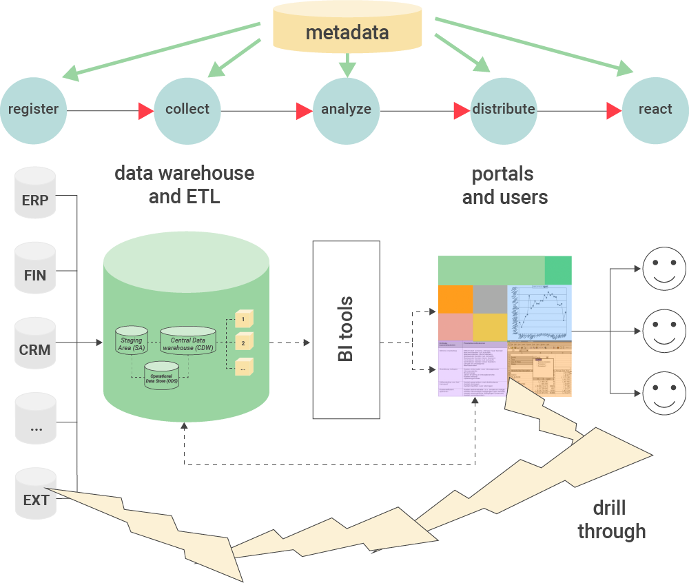 The major components of a Business Intelligence system