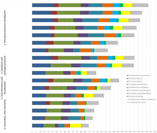 A graph from our Business Intelligence tools comparison