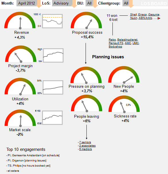 Example of a easy-to-use dashboard of a consulting firm