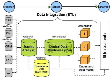 is data integration becoming the new etl
