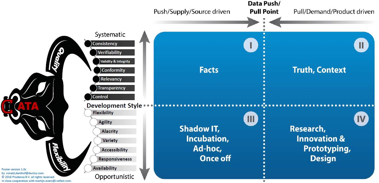 Data quadrant model