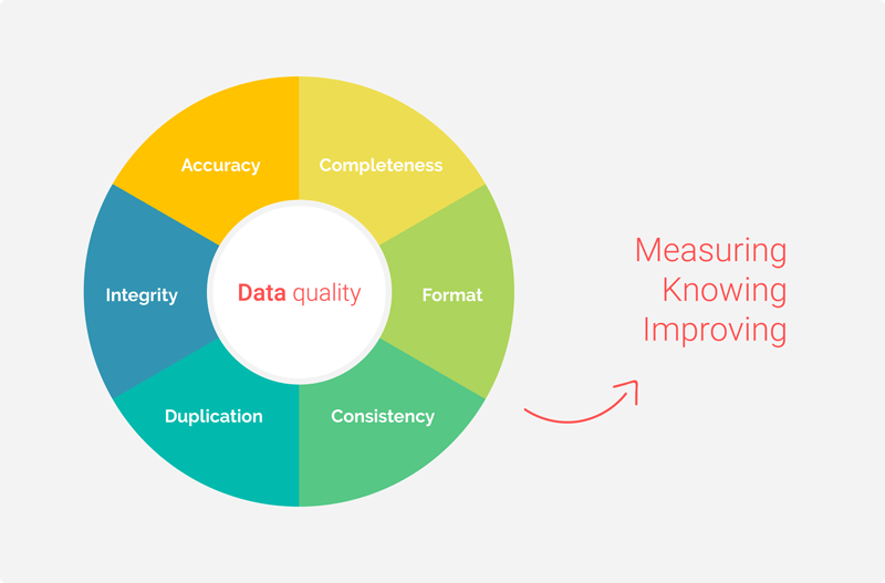 Data Quality: measuring, knowing, improving