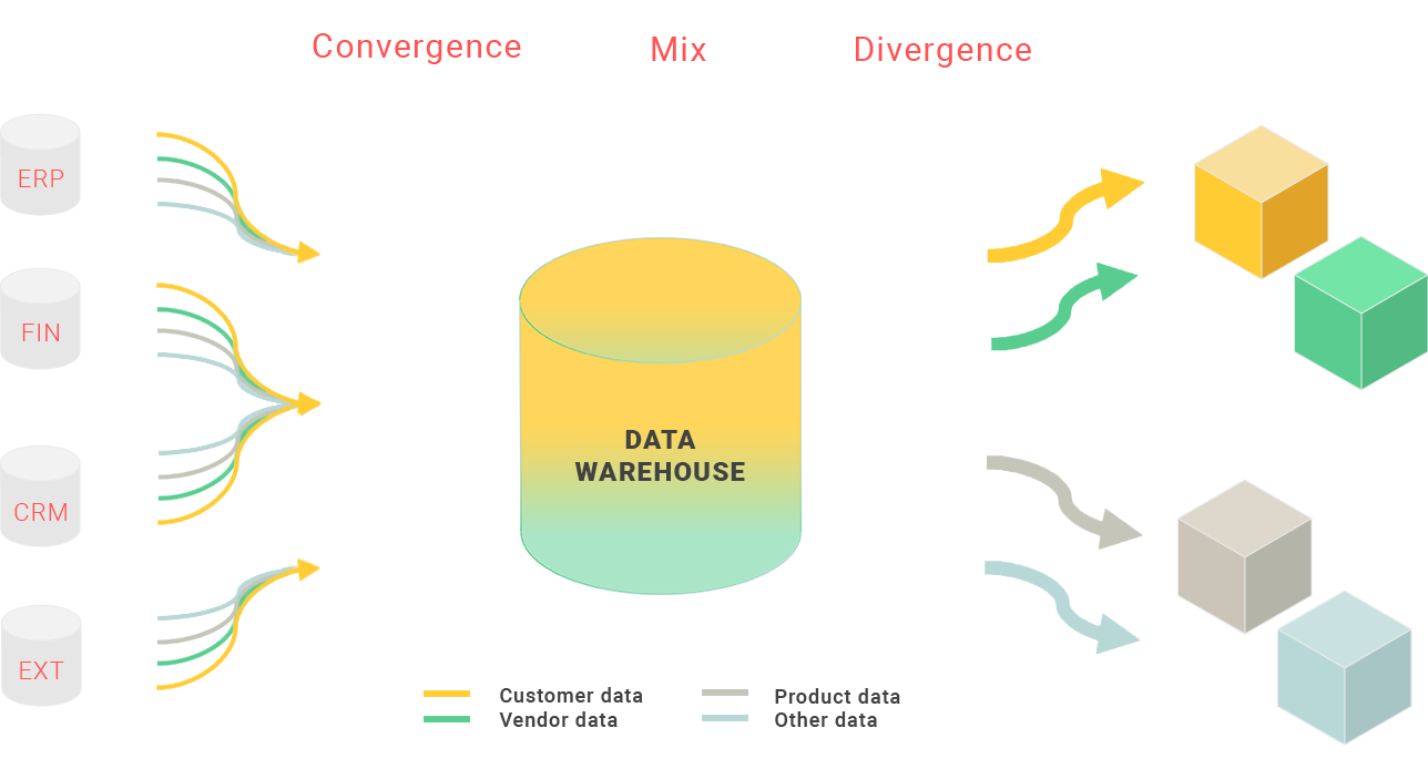 Data warehouse infographic