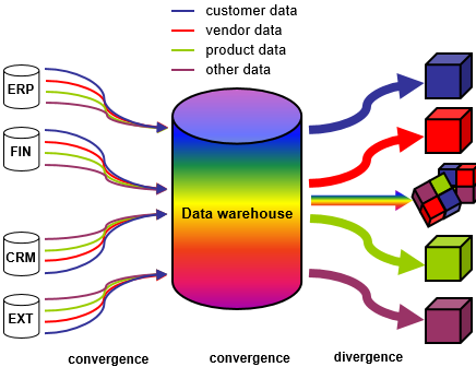 A data warehouse integrates data from different systems