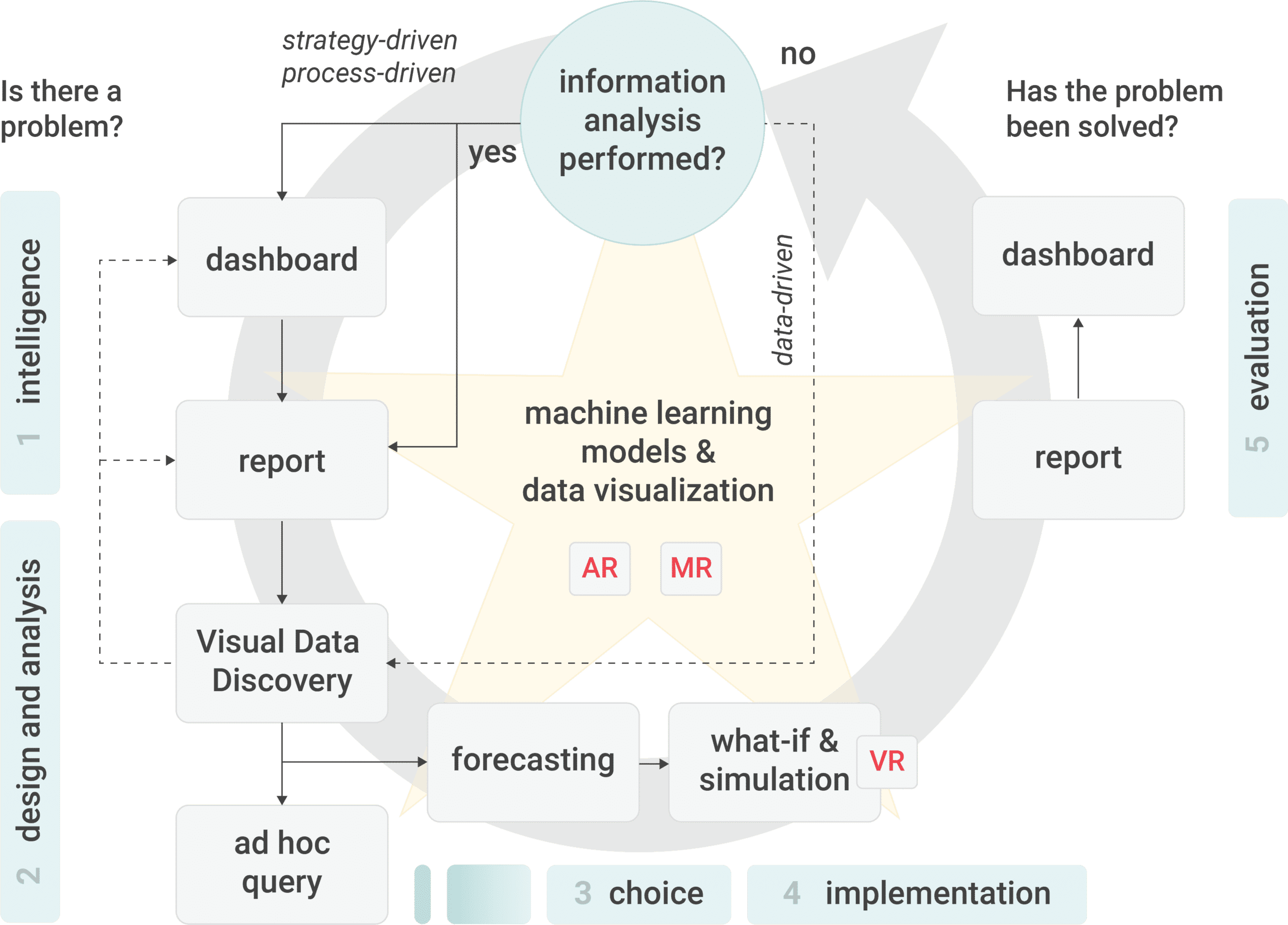 Decision Making And Business Intelligence Tools - Business requirements tools