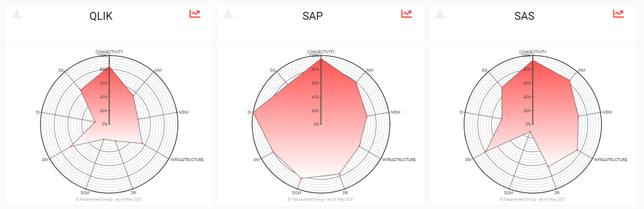 Radar graphs from the etl and data integration guide visualizing some vendor ratings